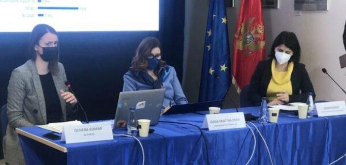 Veliki rast podrške članstvu Crne Gore u EU