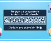 Tri miliona za podršku privrednicima